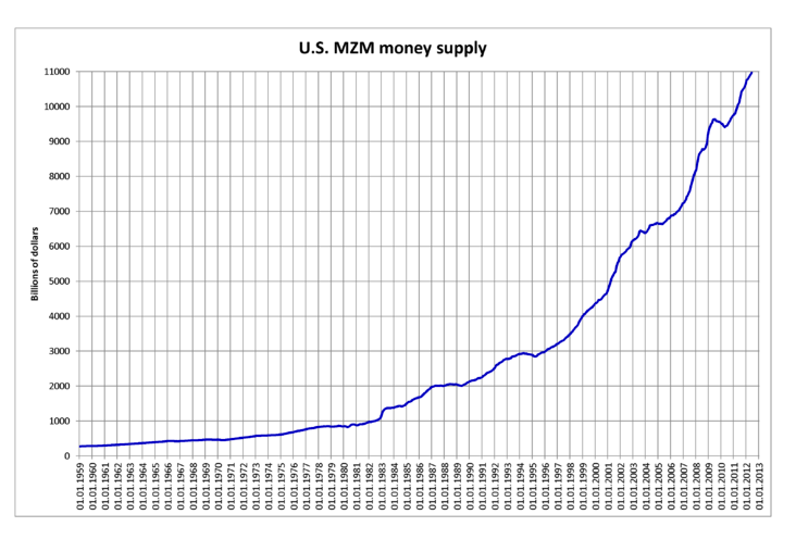 Source: http://commons.wikimedia.org/wiki/File:U.S._MZM_money_supply.png