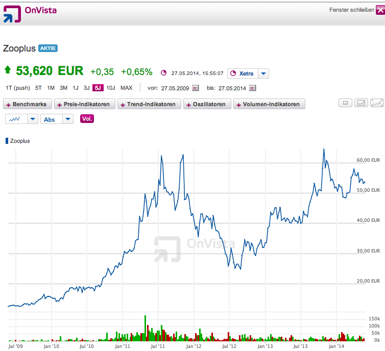 Aktienkurs Zooplus