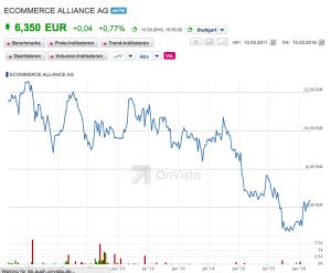 E Commerce Alliance Share Price 300x247 - E-Commerce Alliance Share Price