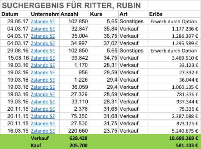 Ruben Ritter - Zalando vor schwierigen Zeiten?