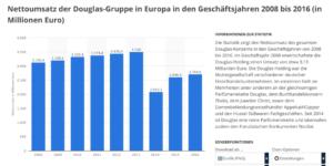 Finanzdaten Douglas 300x150 - Verticals vs. Plattformen - Kann sich Douglas online durchsetzen?