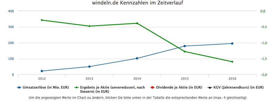 Windeln2 - Verticals vs. Plattformen – wie geht es den deutschen Kategorieleadern? Windeln.de in der Krise?