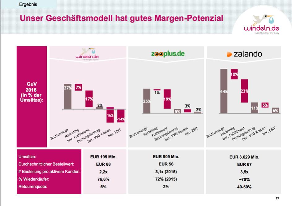 Windeln3 - Verticals vs. Plattformen – wie geht es den deutschen Kategorieleadern? Windeln.de in der Krise?