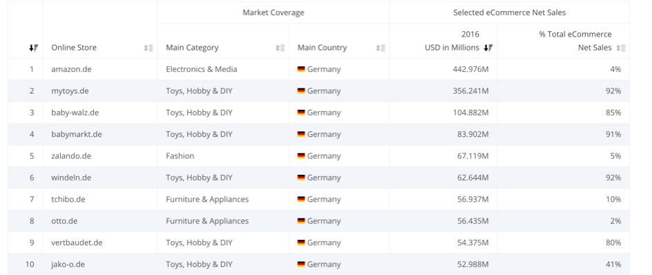 Windeln8 - Verticals vs. Plattformen – wie geht es den deutschen Kategorieleadern? Windeln.de in der Krise?