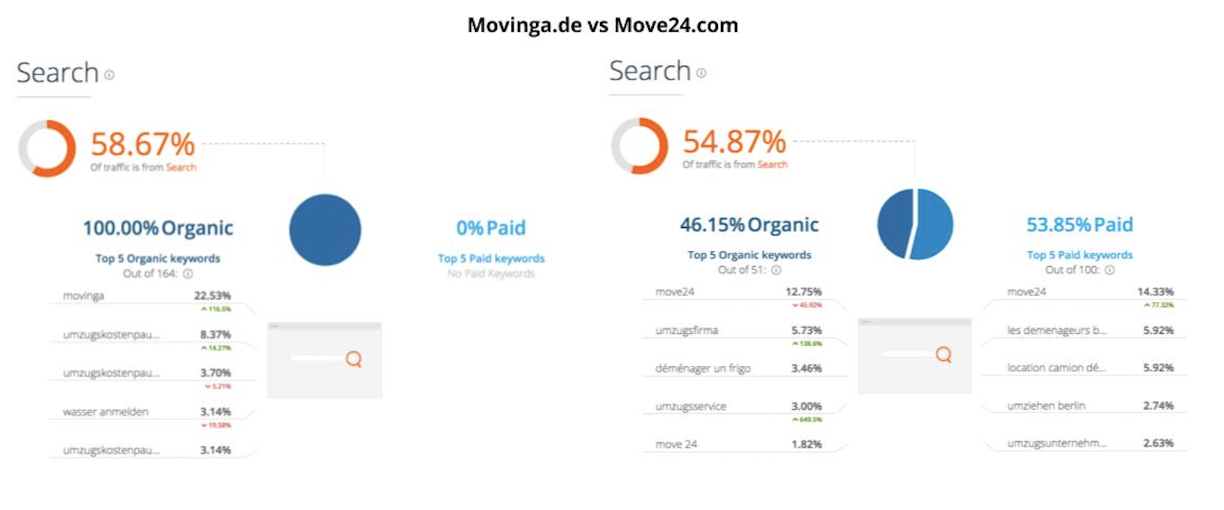 Movinga 13 - Raus aus der Talfahrt - Befindet sich Movinga wieder auf Erfolgskurs?