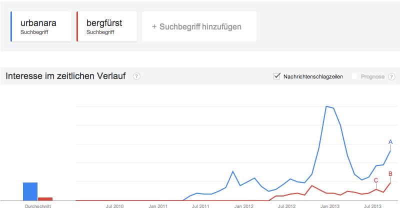 Urbanara vs. Bergfürst Google Trends