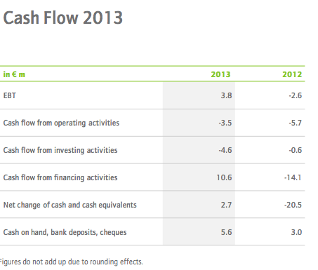 Cash Flow Zooplus