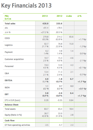 Key Financials Zooplus