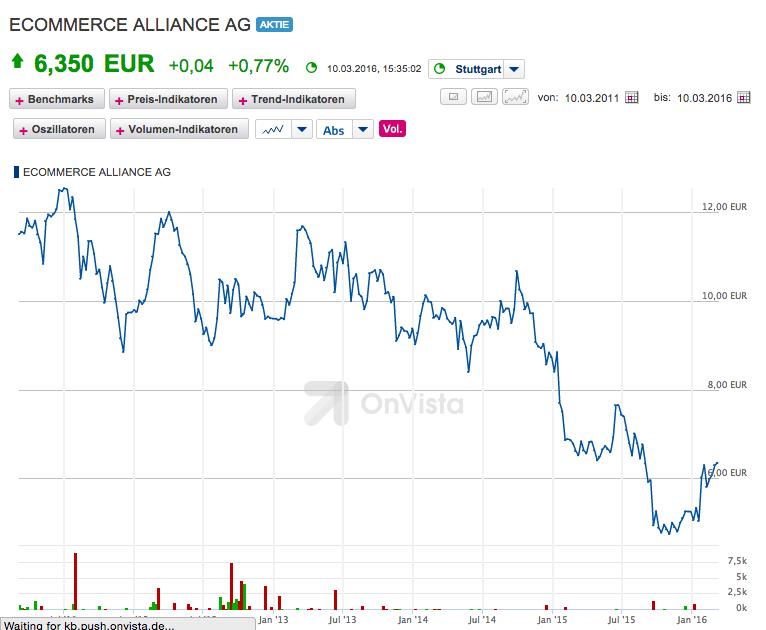 E-Commerce Alliance Share Price