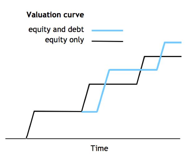 Hybridfinanzierung mit Venture Debt