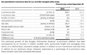 e commerce kpis douglas 300x190 - Verticals vs. Plattformen - Kann sich Douglas online durchsetzen?